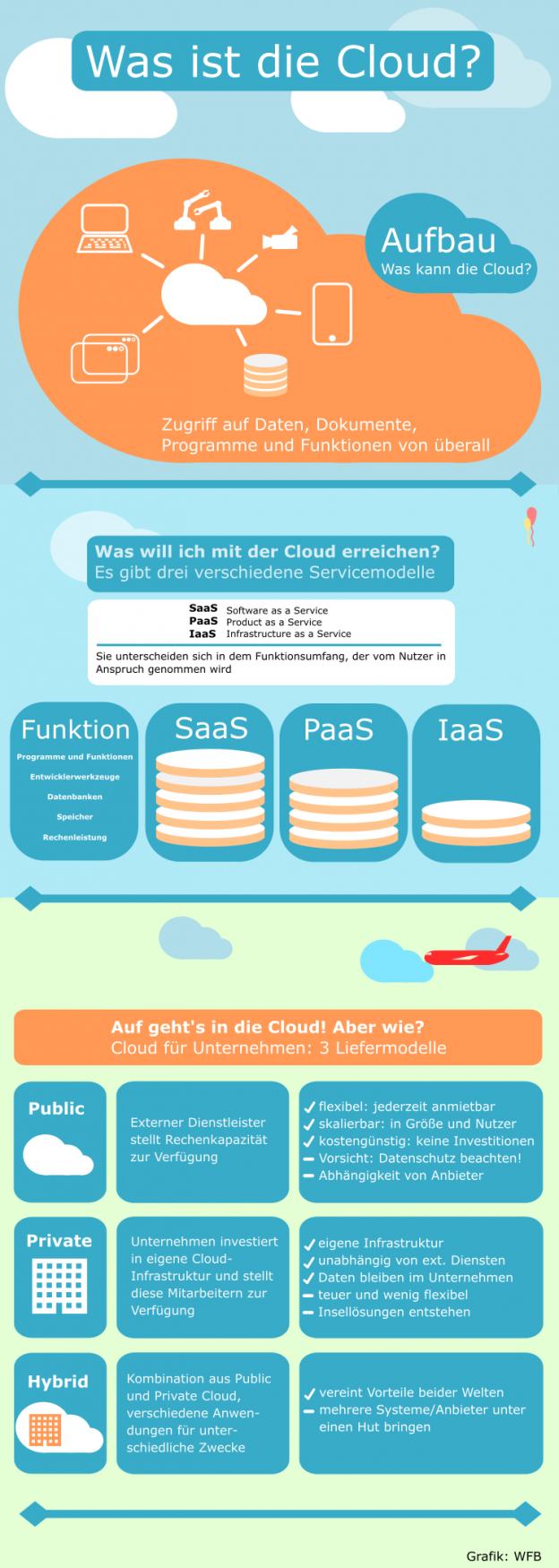 Erklärplakat: Was ist die Cloud?