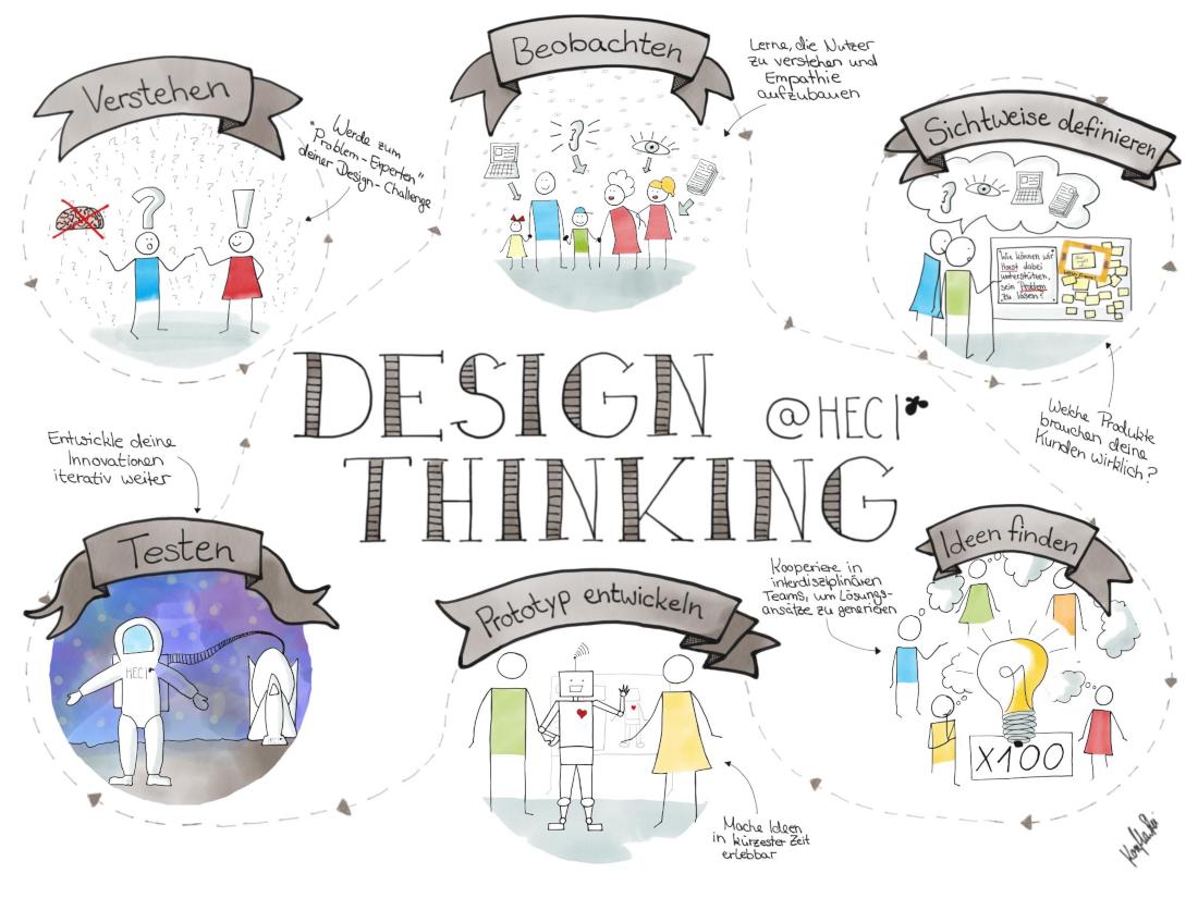 Design Thinking - in sechs Schritten zum Prototypen, Bild: HEC/Wilschewski
