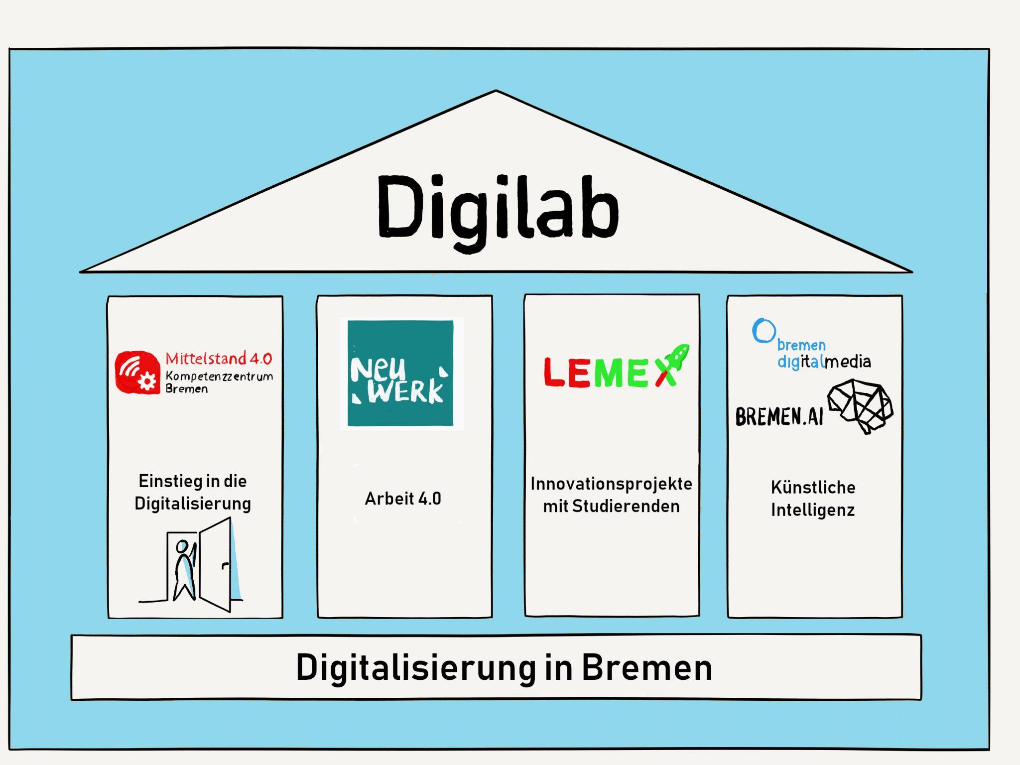 Das Digilab in Bremen: Dach für die Digitalisierung kleiner und mittlerer Unternehmen , Grafik: Jann Raveling