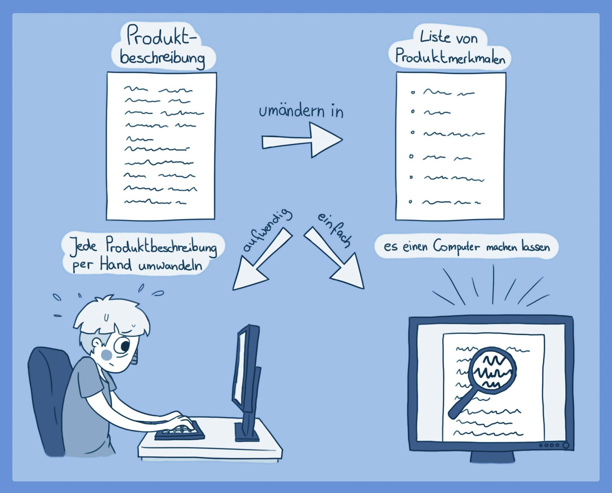 Die KI die Arbeit machen lassen - aiPhilos macht für Shopbetreiber das Leben leichter, Bild: DFKI/Jenssen