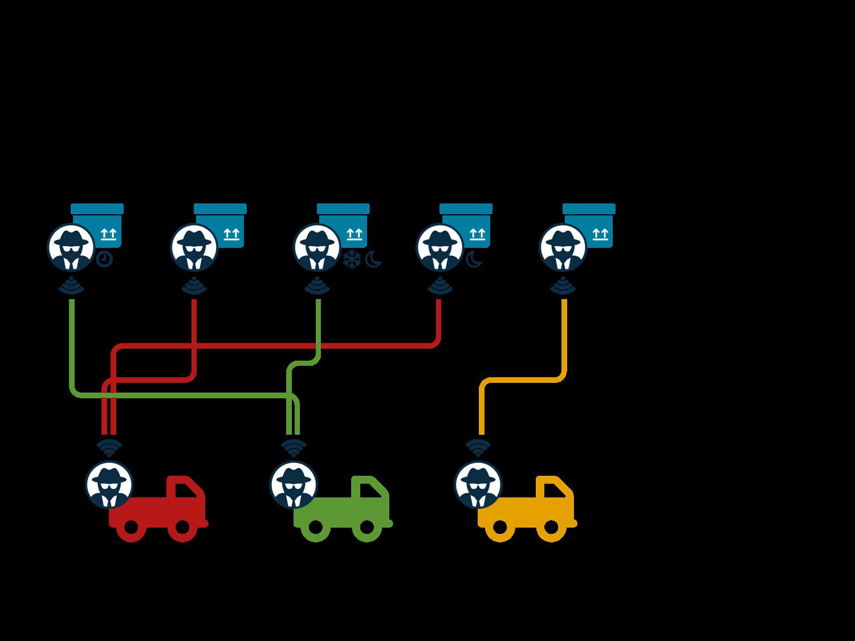 Die KI im Einsatz: Virtuell bieten die einzelnen Agenten um die Aufträge und ermitteln so die effizienteste Lösung, Bild: XTL