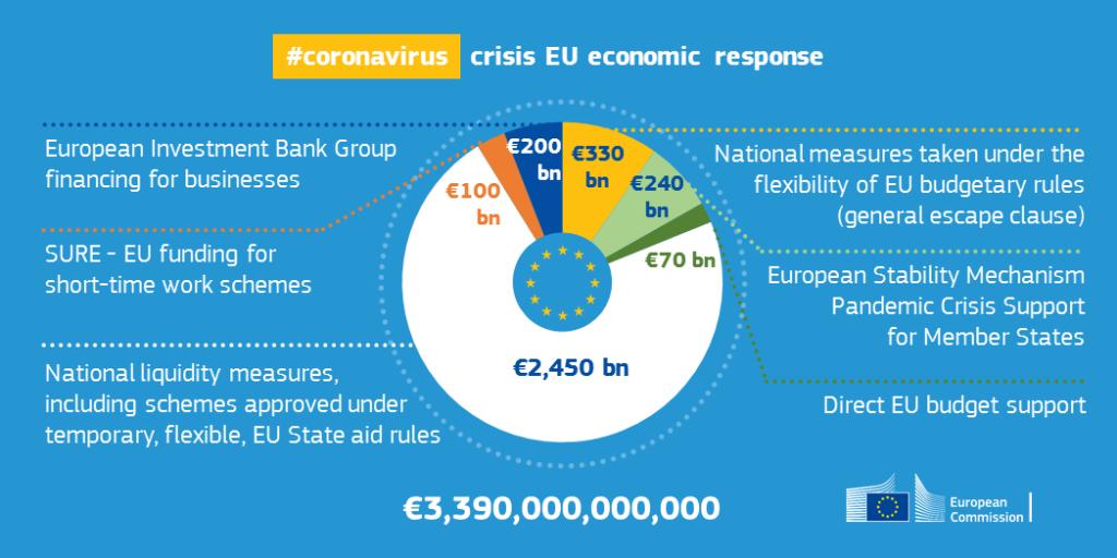 Grafik zur Auswirkung auf die Wirtschaft durch das Coronavirus