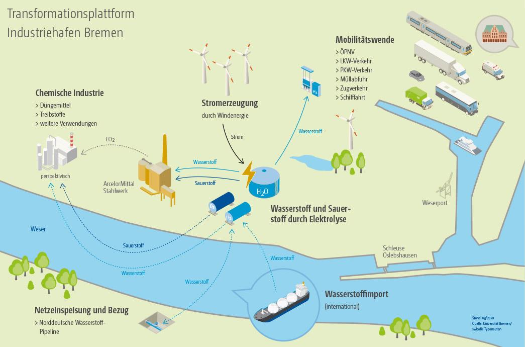 Abbildung auf einer Karte: Vision einer Wasserstoffproduktion im Industriehafen Bremen