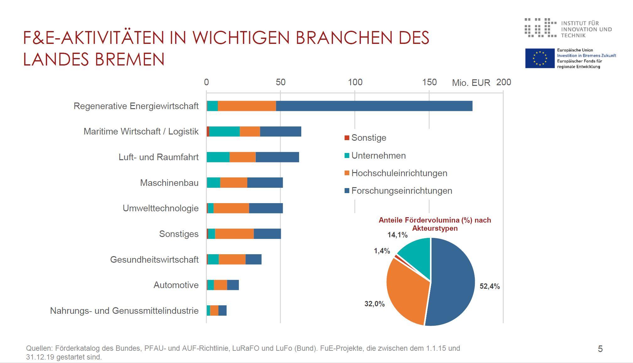 Grafik über F&E Aktivitäten des Landes Bremen