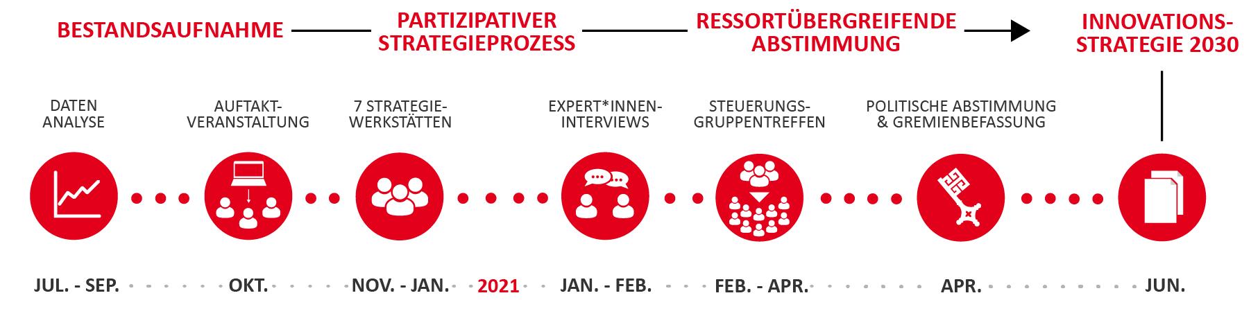 Der zeitliche Ablauf der Innovationsstrategie 2030.